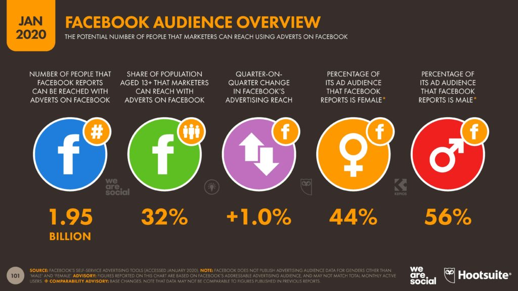 Facebook audience overview for marketing and advertising
